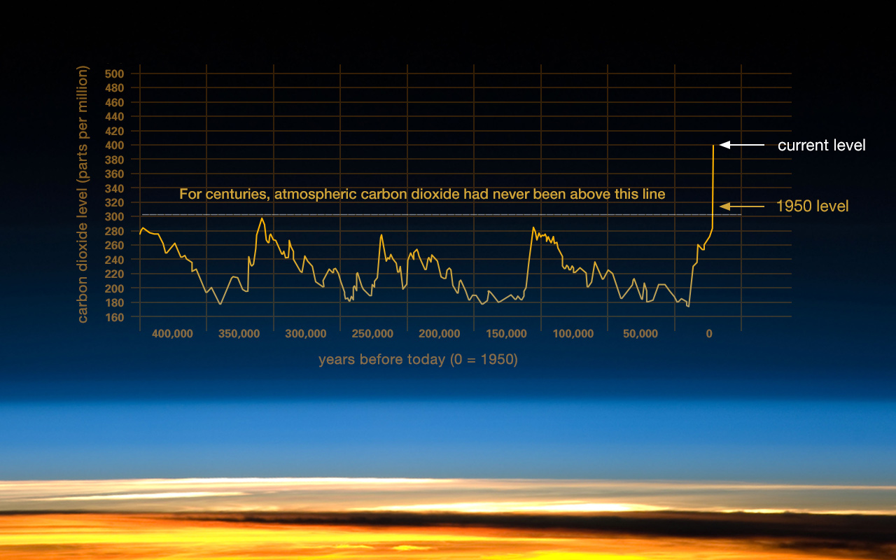 This hypnotizing animation shows the incredible trend of global warming