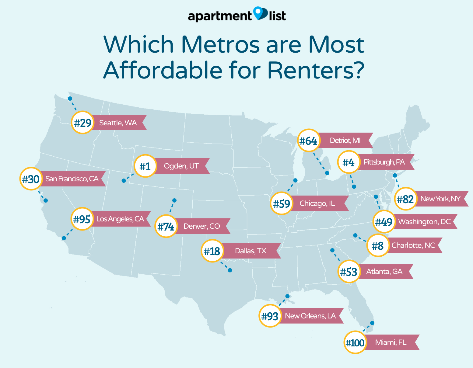 Raleigh, Charlotte among top 10 most affordable metros for renters, study says