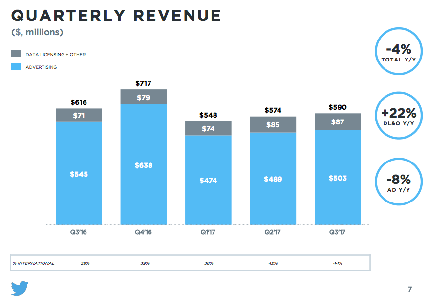 Twitter Bets on New Data Business Product to Revive Revenue