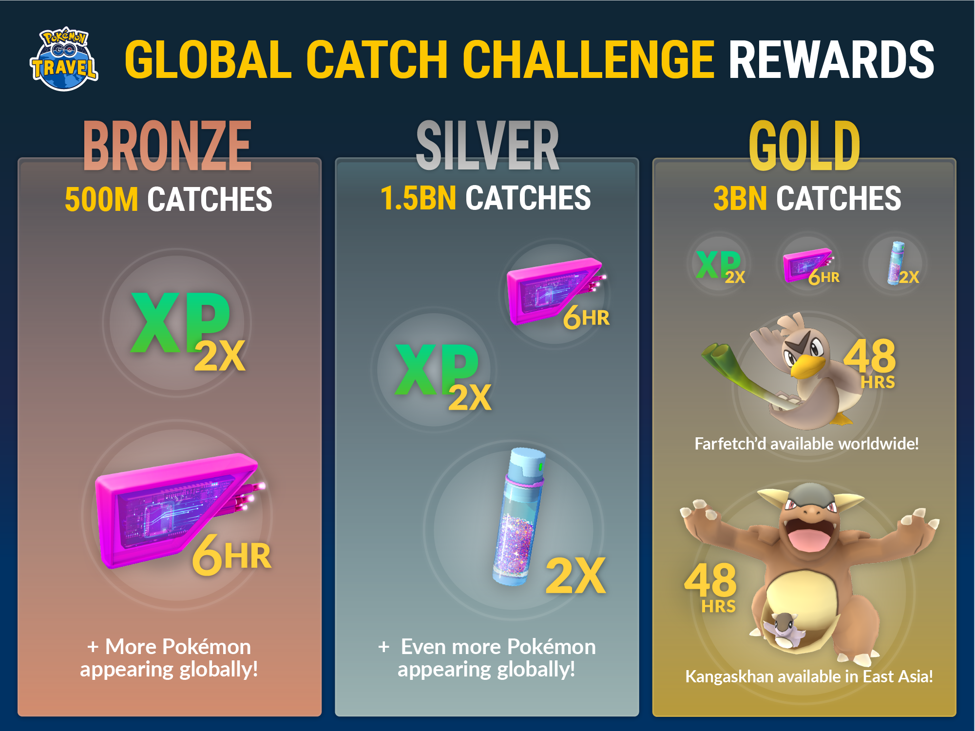 pokemon high-tail global have interaction say rewards