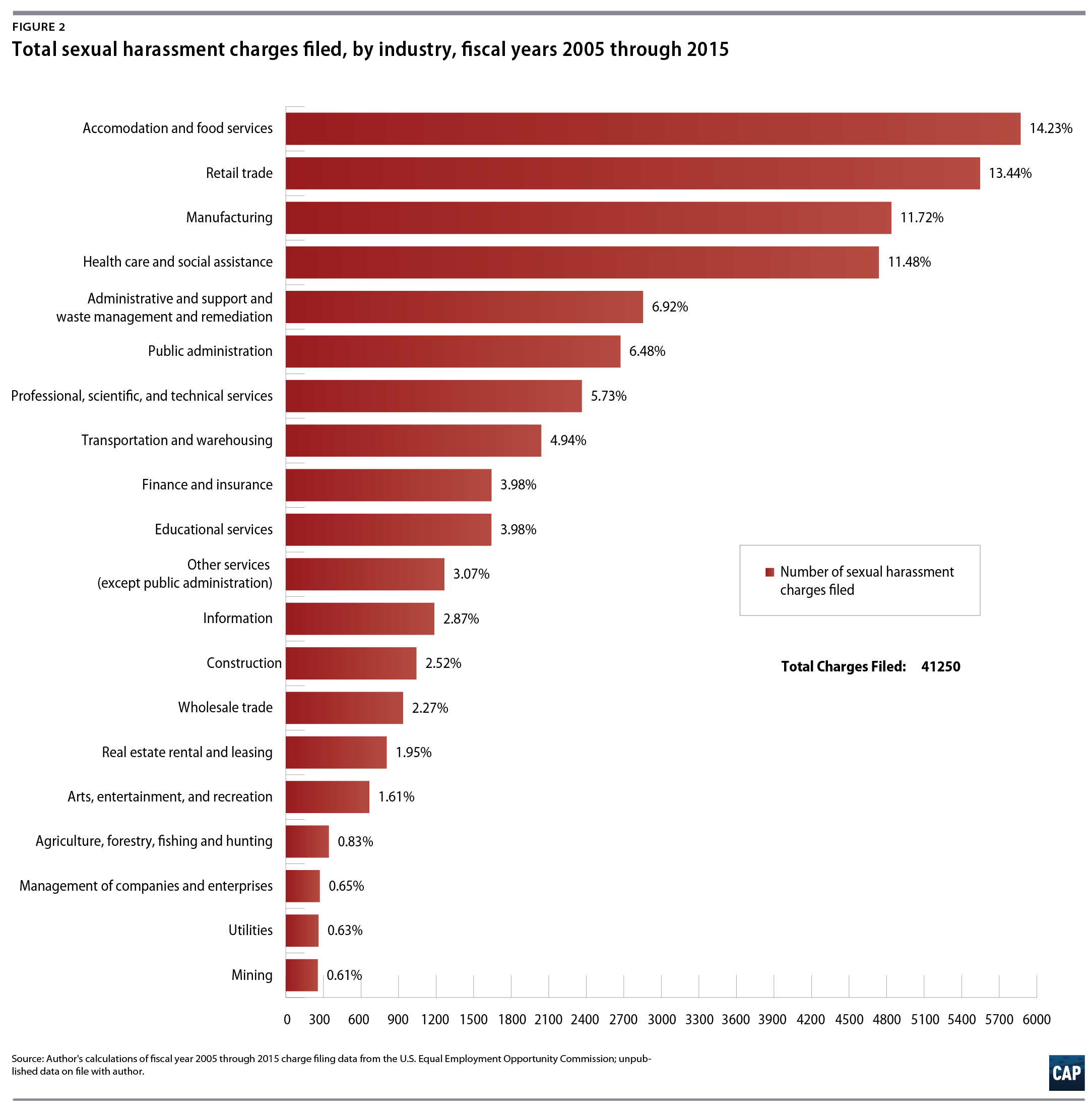 Sexual harassment in the workplace statistics images 43