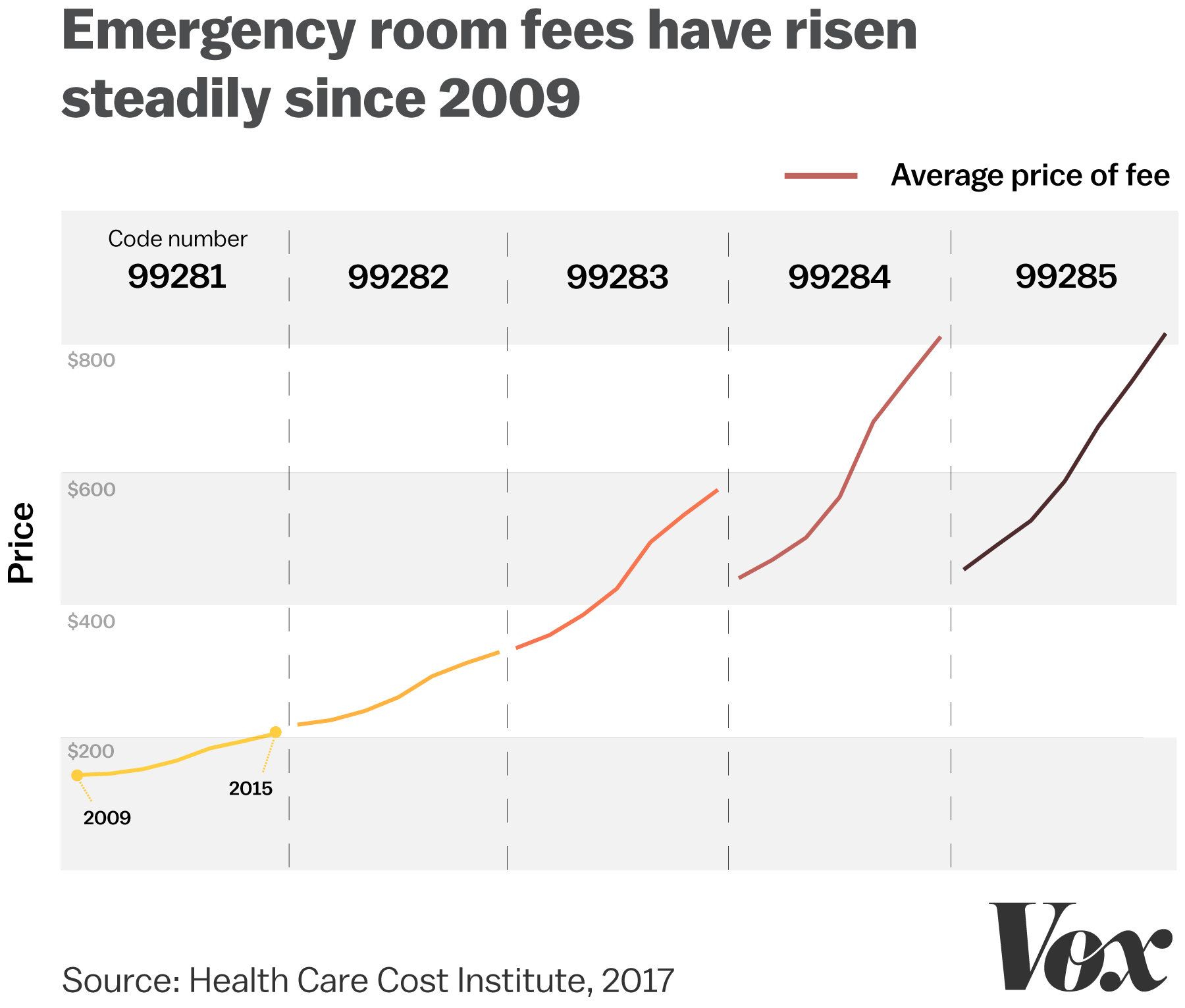 the price of facility fees has risen steadily in recent years a level 3 code 99283 now costs on average 576 a level 4 code 99284 averages 810