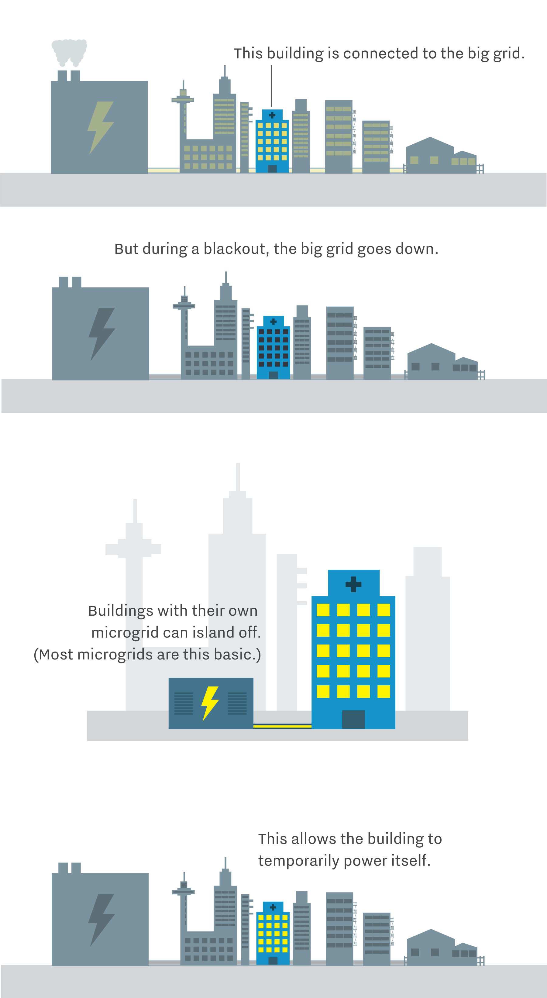 Meet the microgrid the technology poised to transform electricity