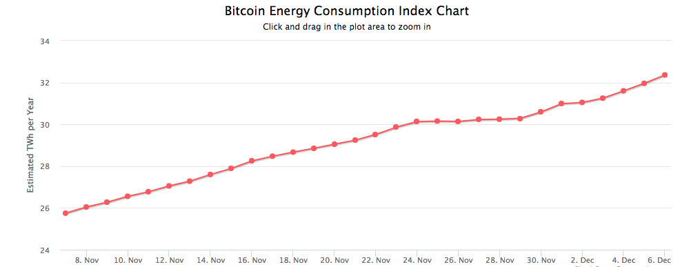 Bitcoins Price Spike Is Driving An Extraordinary Surge In Energy