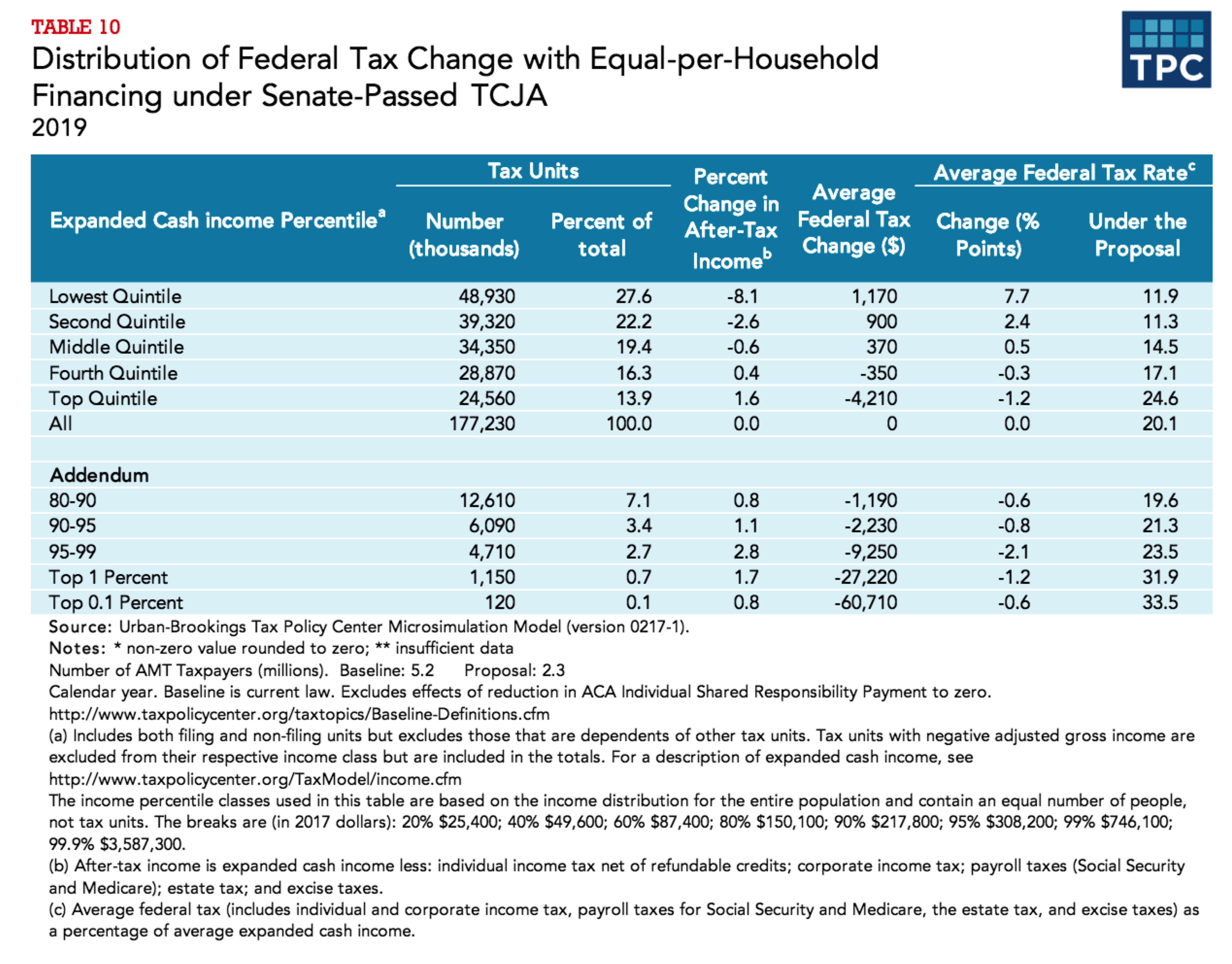 Distribution of Senate tax bill after equal-per-household financing.