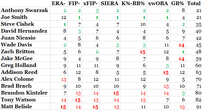 Reliever_rankings