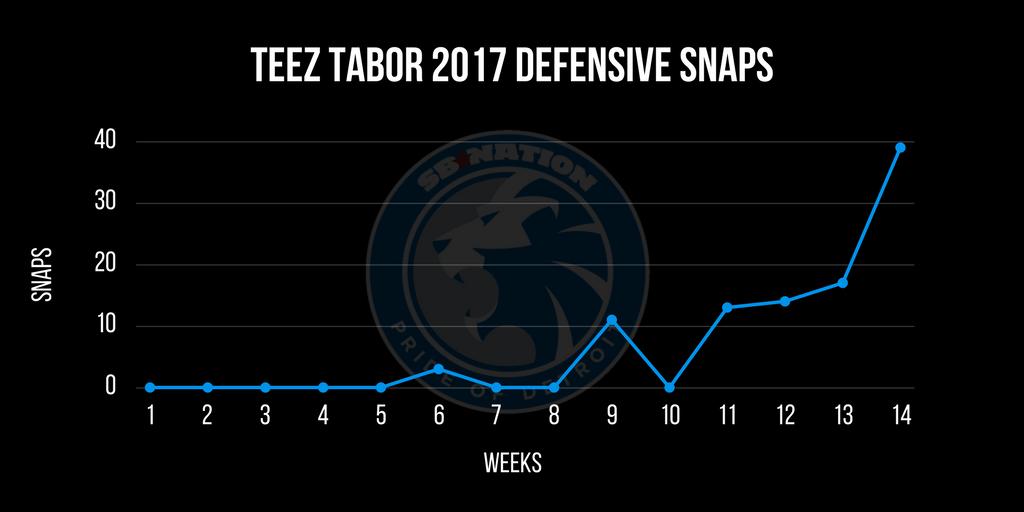 Teez Tabor defensive snaps