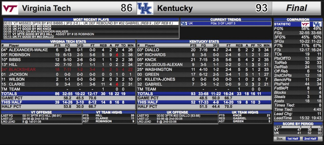 Kentucky Basketball Highlights And Box Score From Historic: College Basketball: Highlights, Box Score And Postgame