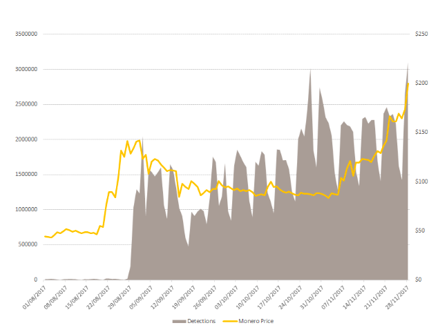 Chart of Monero price correlatign with coin-miner malware detections