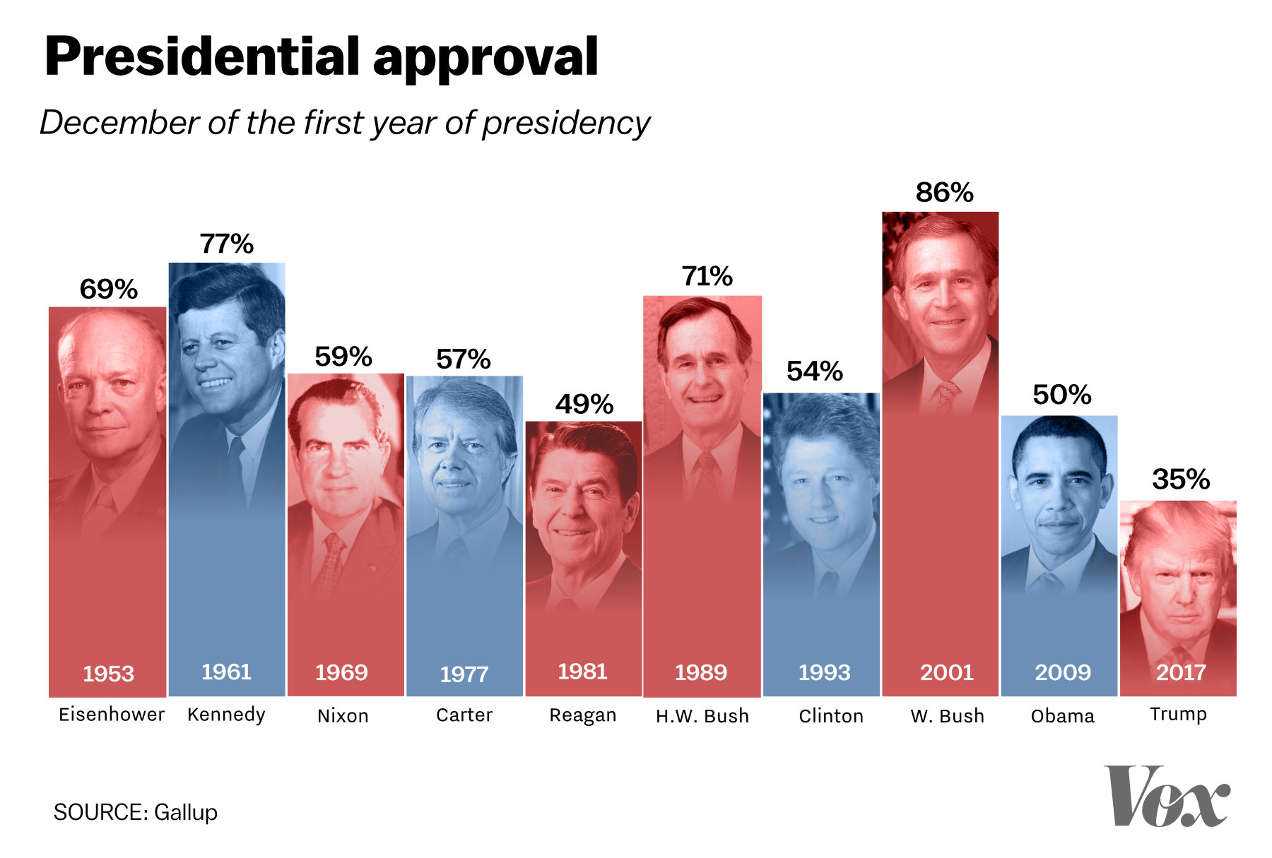 Trump has the lowest approval of any modern president at ...
