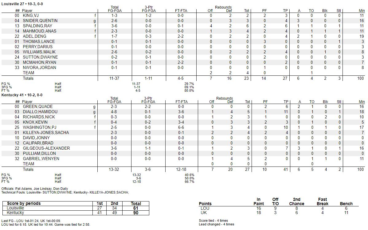 Kentucky Basketball Runs Past Thomas More Highlights Box: Kentucky Basketball: Highlights And Box Score From
