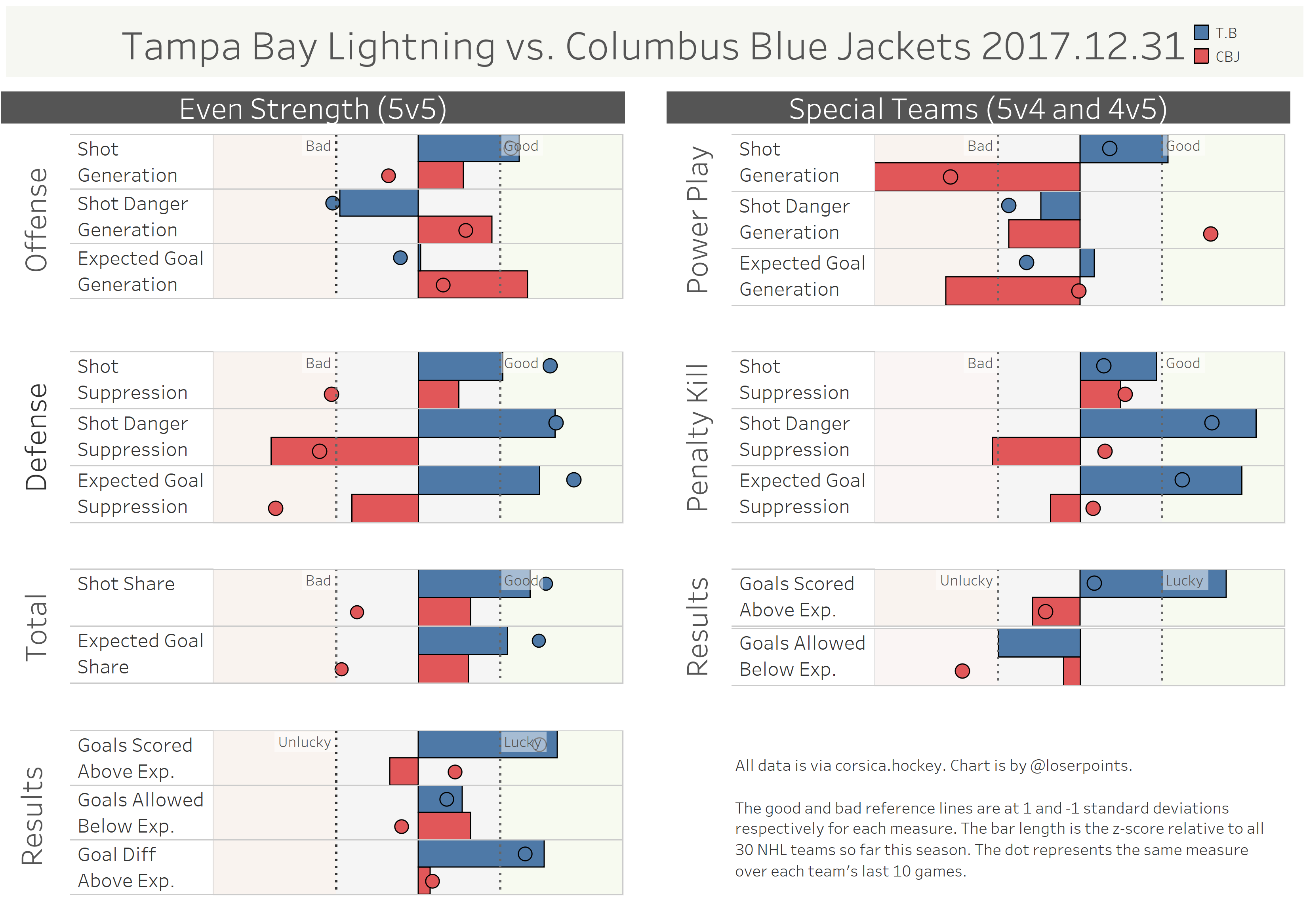 Comparison Chart  sc 1 st  Raw Charge & Tampa Bay Lightning at Columbus Blue Jackets: Bolts usher out the ... azcodes.com