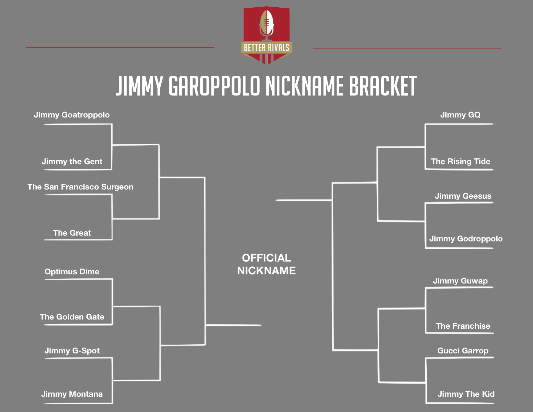 Jimmy G Niners >> The Jimmy Garoppolo Nickname Tournament: Round 1 - Niners Nation