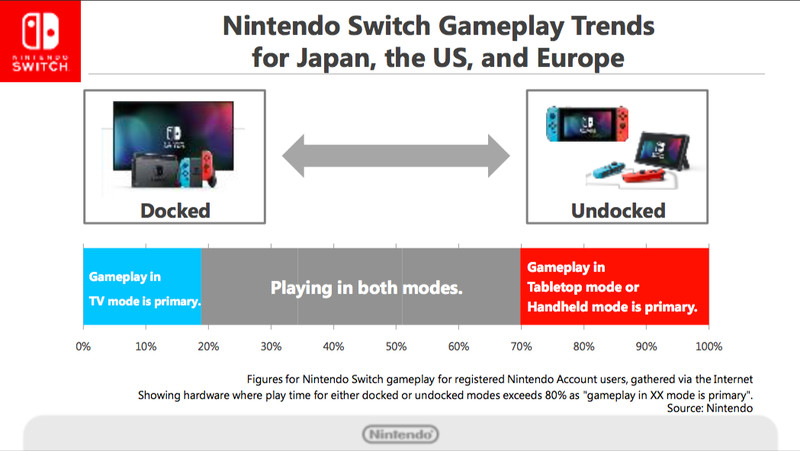 Nintendo's Switch Is The Fastest Selling Gaming Console Ever