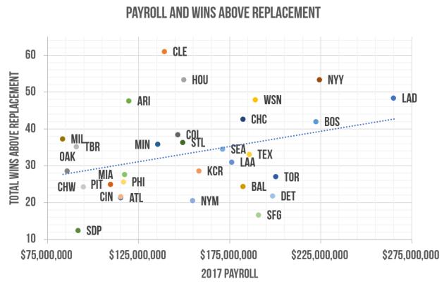 payroll+and+WAR.0.png