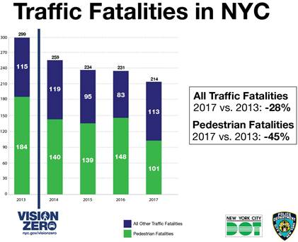 New York City traffic deaths fall to record low under safety program