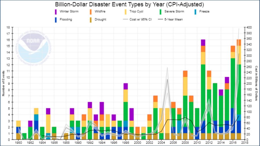 How Much Natural Disasters Cost