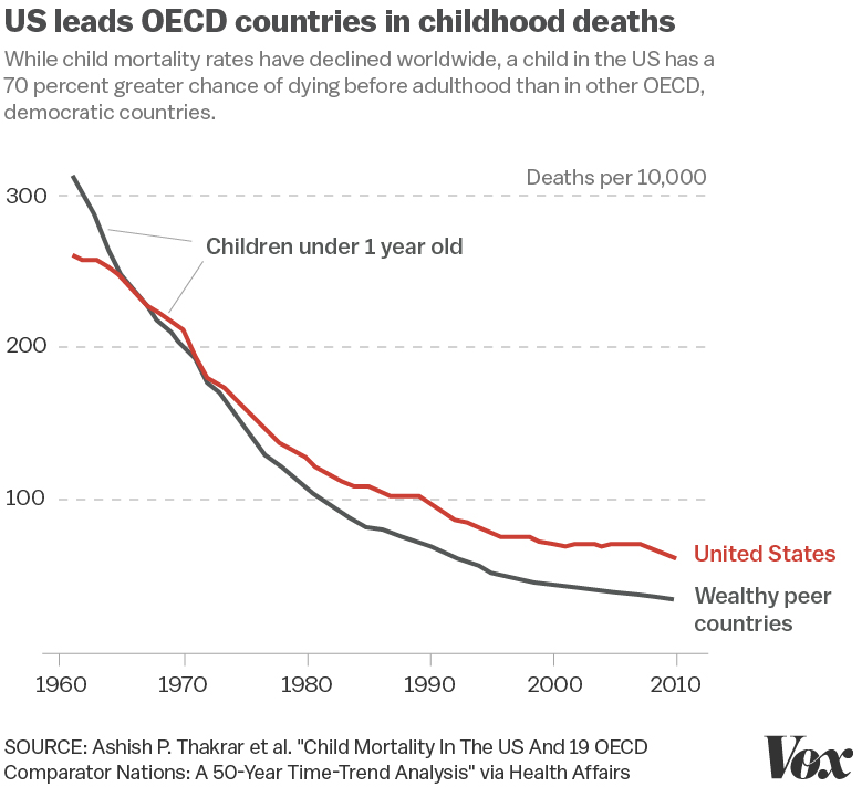 Child Death Rate Higher in US Than Other Wealthy Nations
