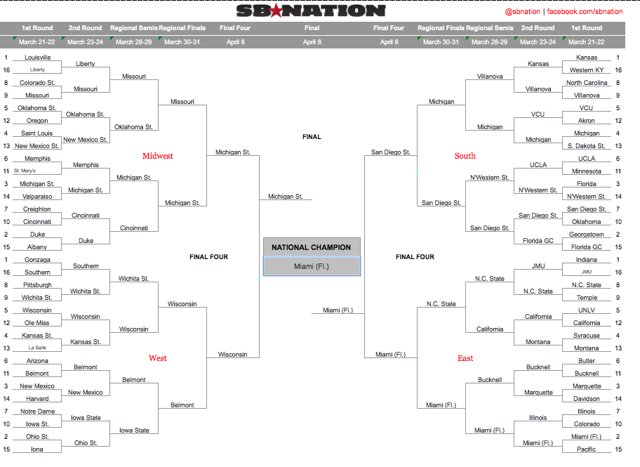 2013 NCAA bracket picks: Predictions based on mascot fights