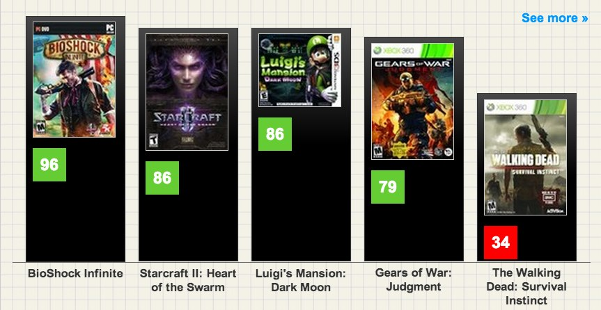 Full Sail study explores the value and hidden weights of Metacritic