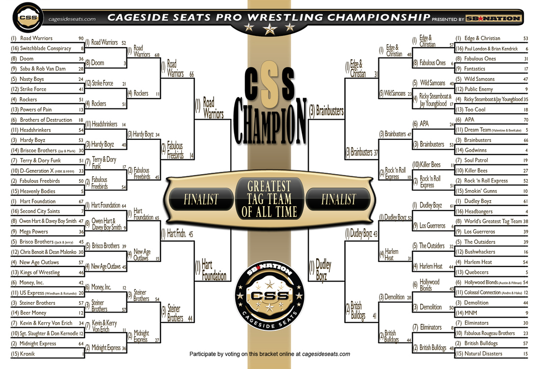 CSSGTTT bracket updated as of end of round three (Elite Eight-Day 4-April 14) results.