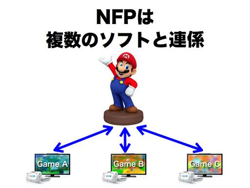 Nintendo reveals NFC Nintendo Figurine Platform for Wii U and 3DS