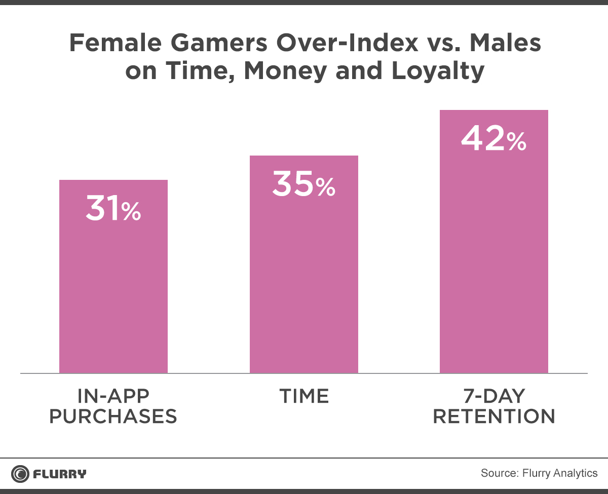 How women play mobile games differently than men