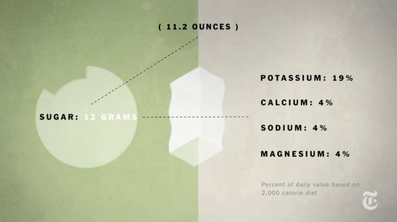 Watch an Animated Explanation of Coconut Water