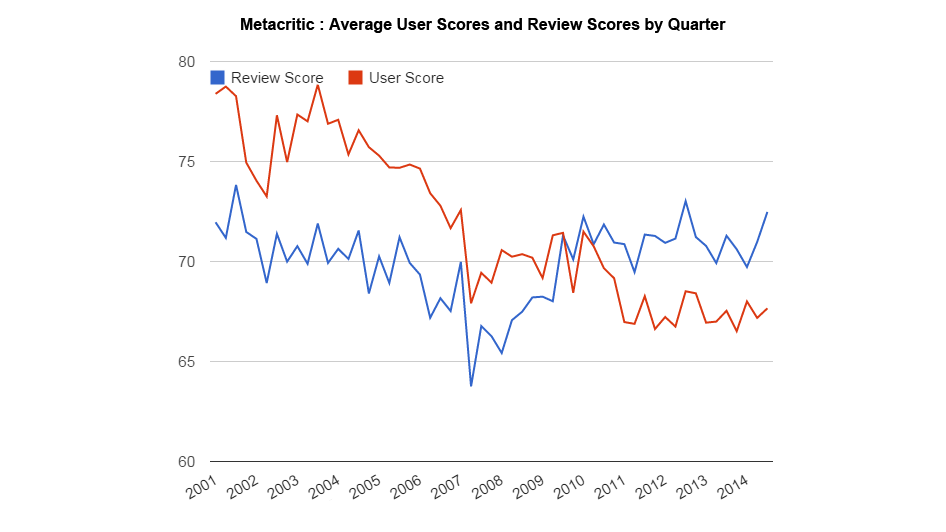 Look at this chart of average Metacritic scores. What happened in 2007?