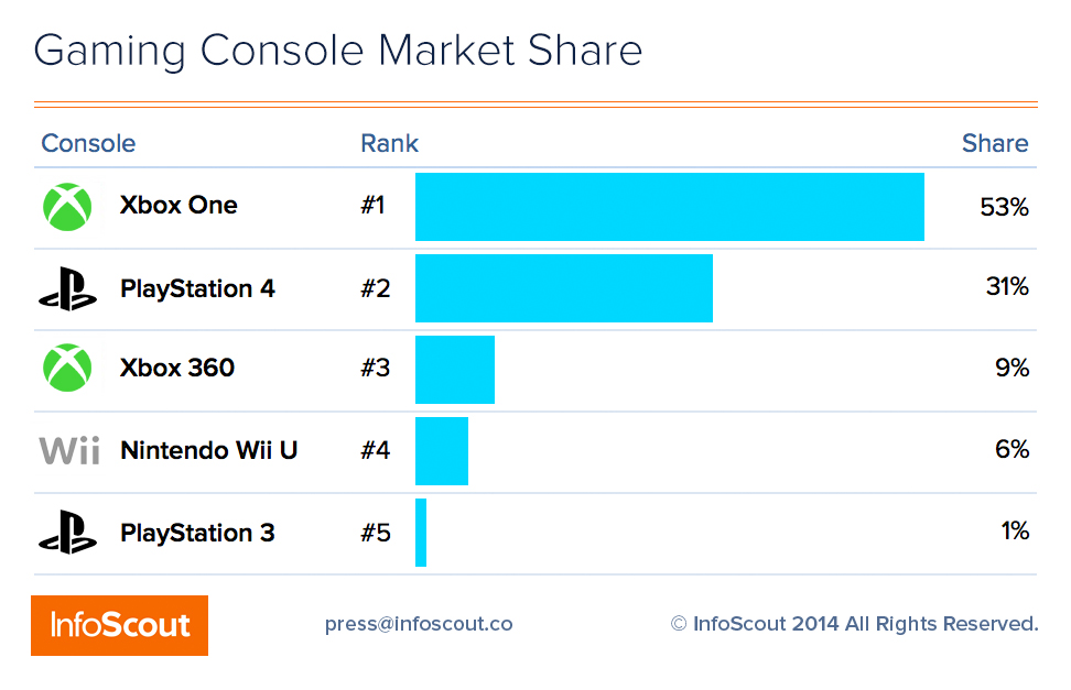 Study: Xbox One crushes the competition, made up most of Black Friday console sales (correction)