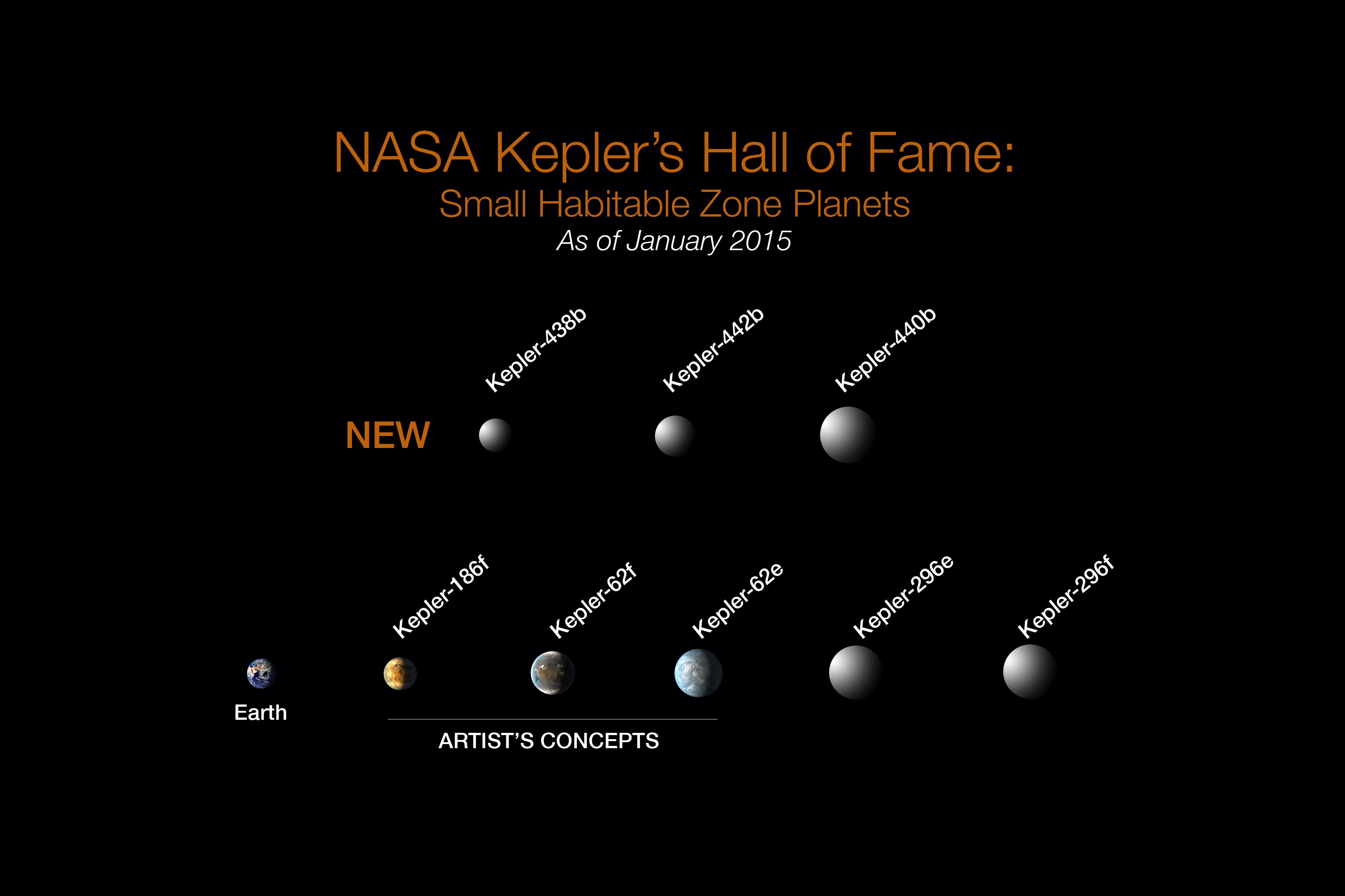 NASA's Kepler telescope identifies most Earth-like planet yet