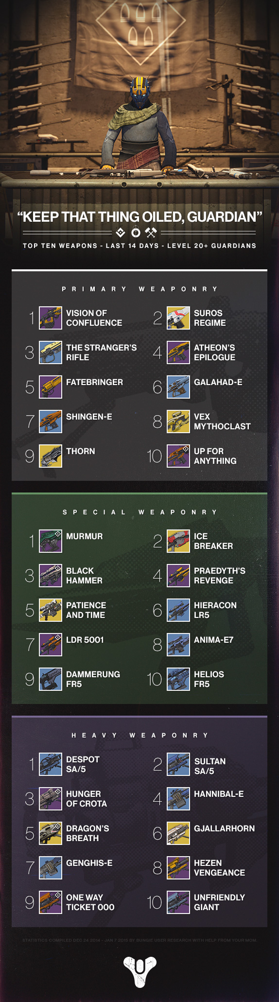 This is Destiny's most used weaponry