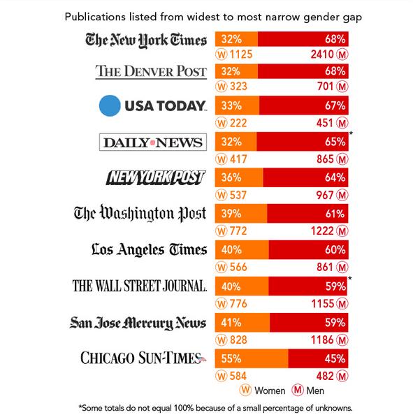 The gender gap in bylines.