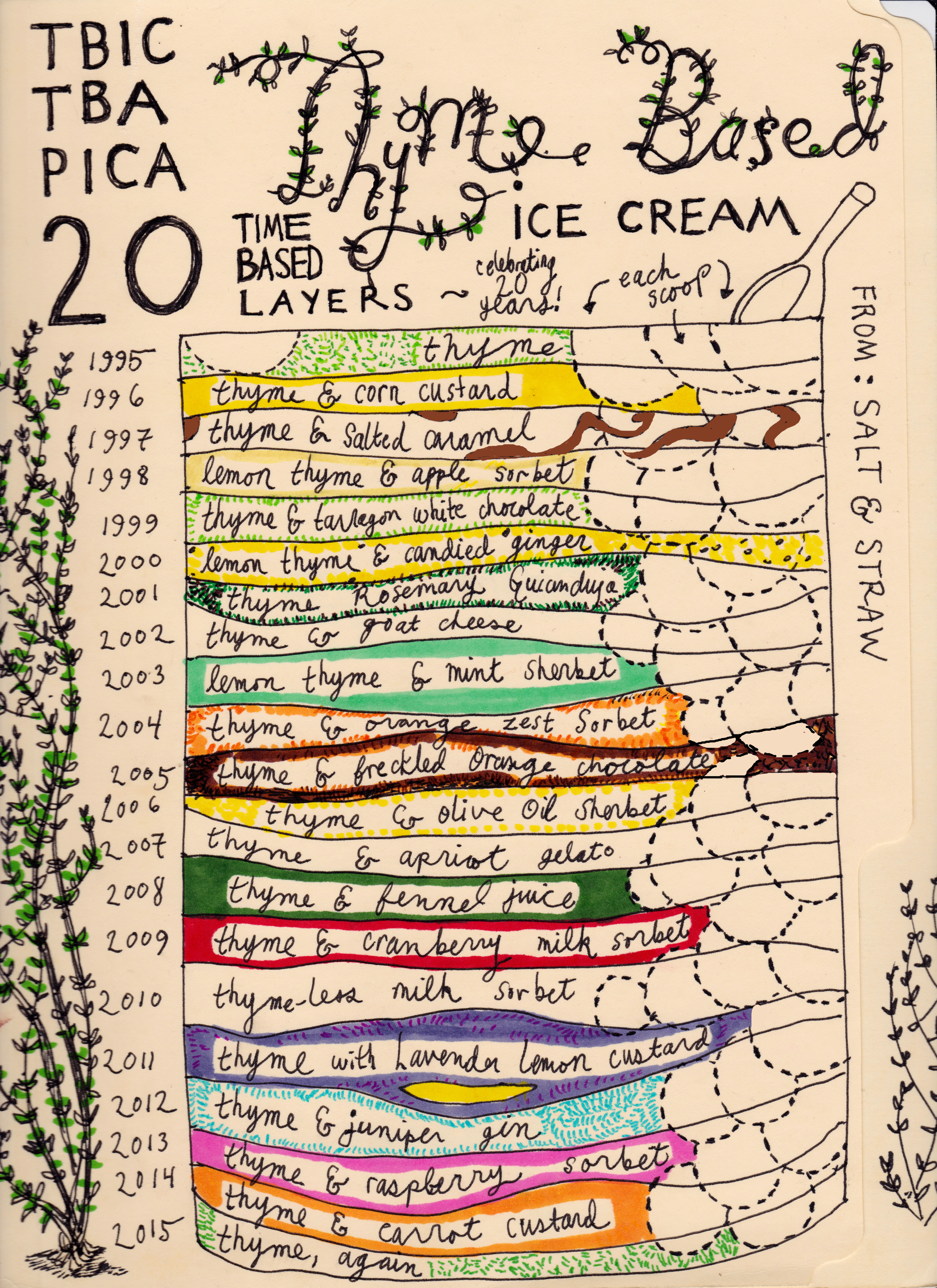 The flavor chart for Salt & Straw's Thyme-Based Ice Cream