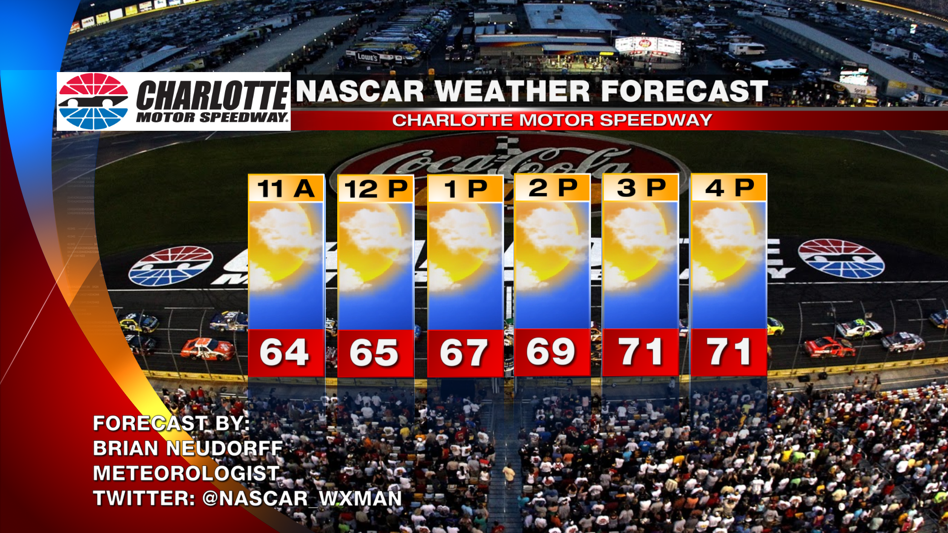 NASCAR Race day weather for Charlotte Motor Speedway: We try it again