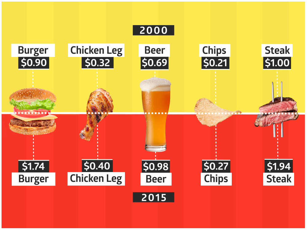 Tailgating prices through the years