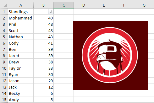 The final standings.