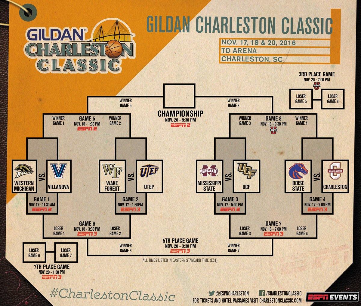 2016 Gildan Charleston Classic Bracket