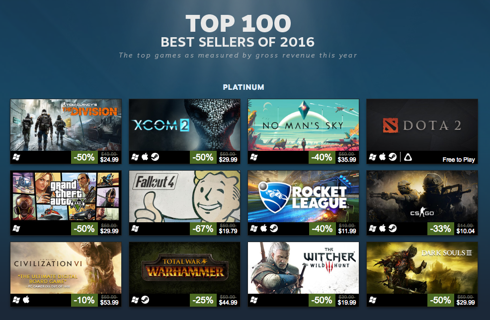 Steam announces its best sellers of 2016