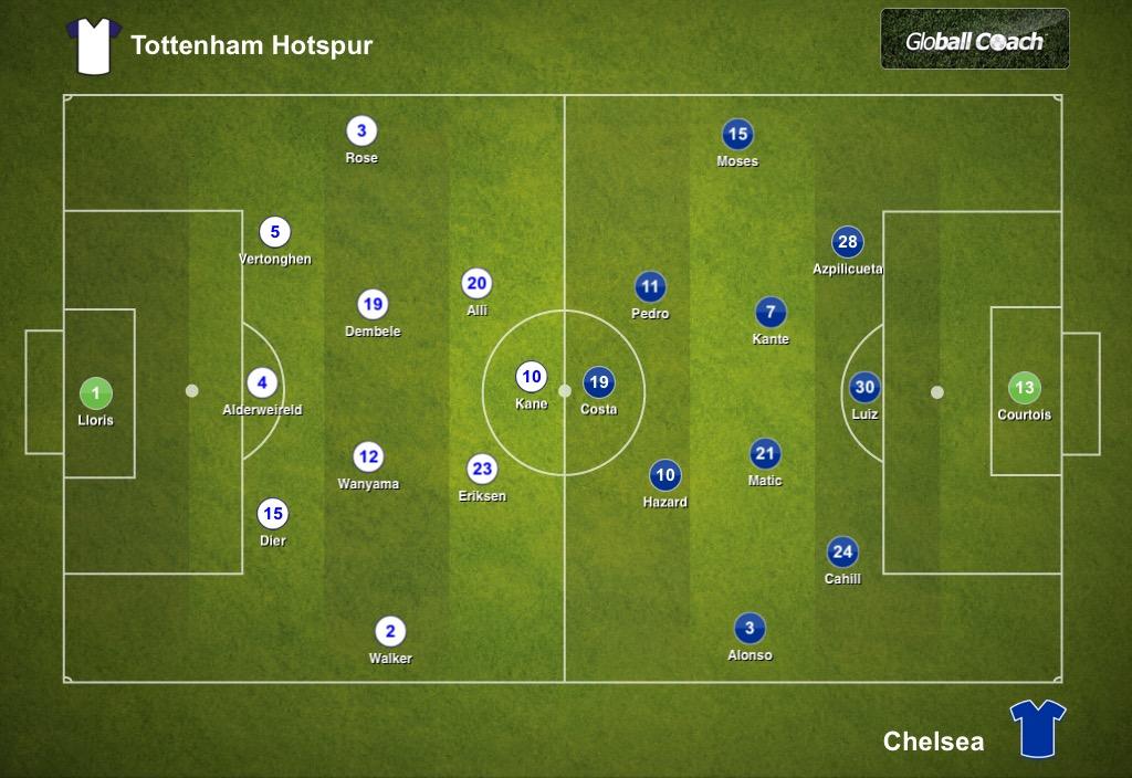 Tottenham Hotspur 2-0 Chelsea, Premier League: Tactical Analysis