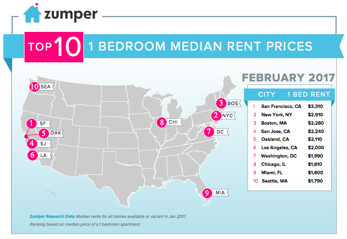 Miami Real Estate Market Reports Curbed Miami - Map of average rents across the us in major cities