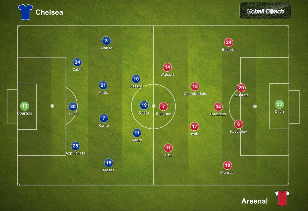 Chelsea 3-1 Arsenal, Premier League: Tactical Analysis