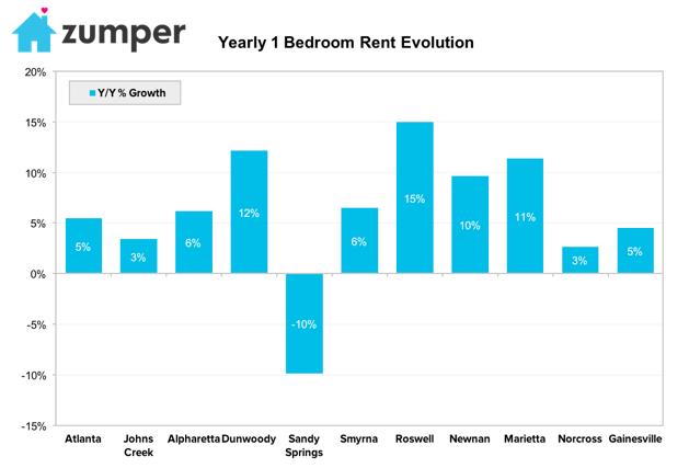 A Zumper graphic showing rents in various metro Atlanta cities.