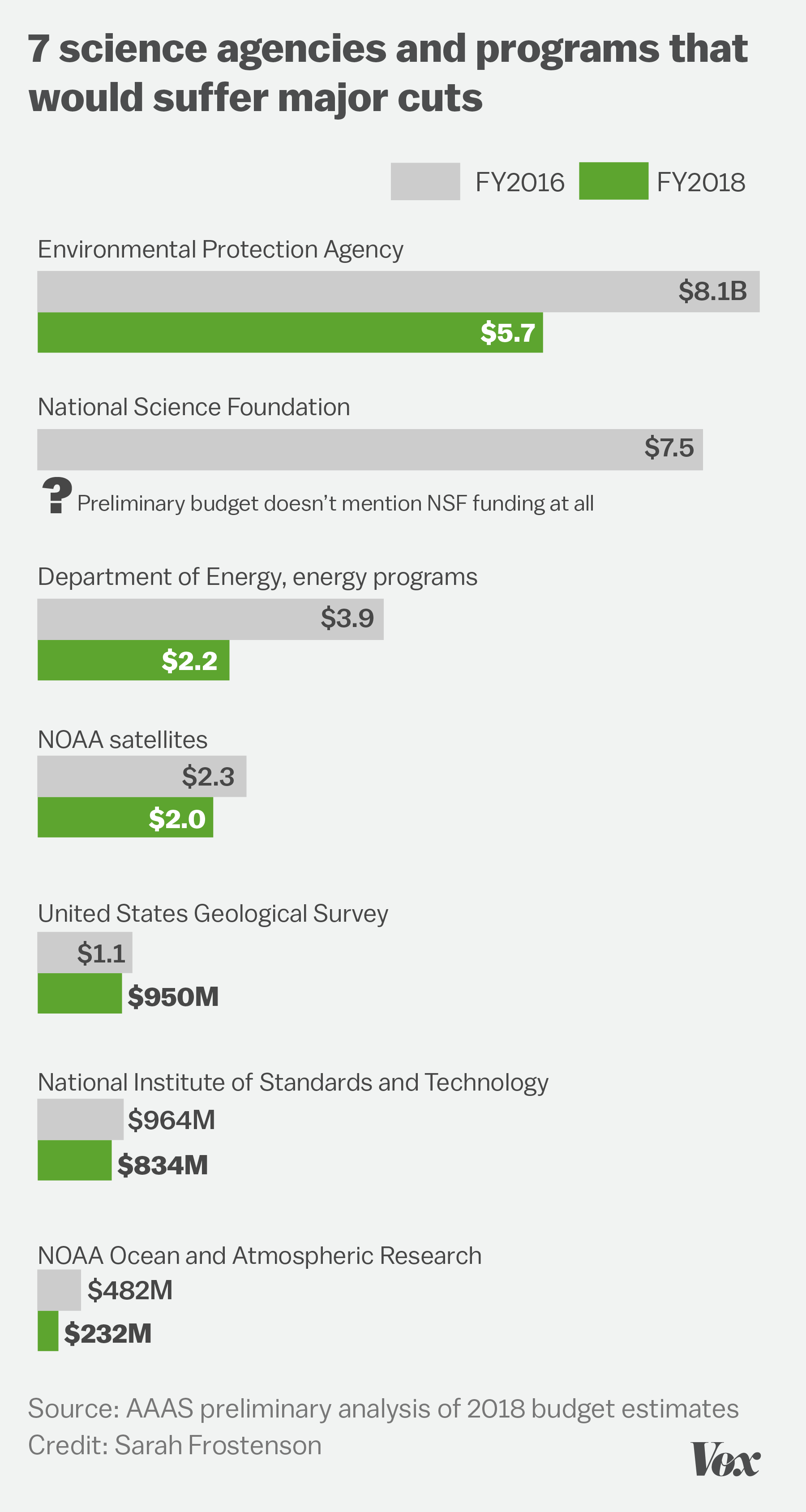 Chart of key science programs and agencies that would suffer major funding cuts
