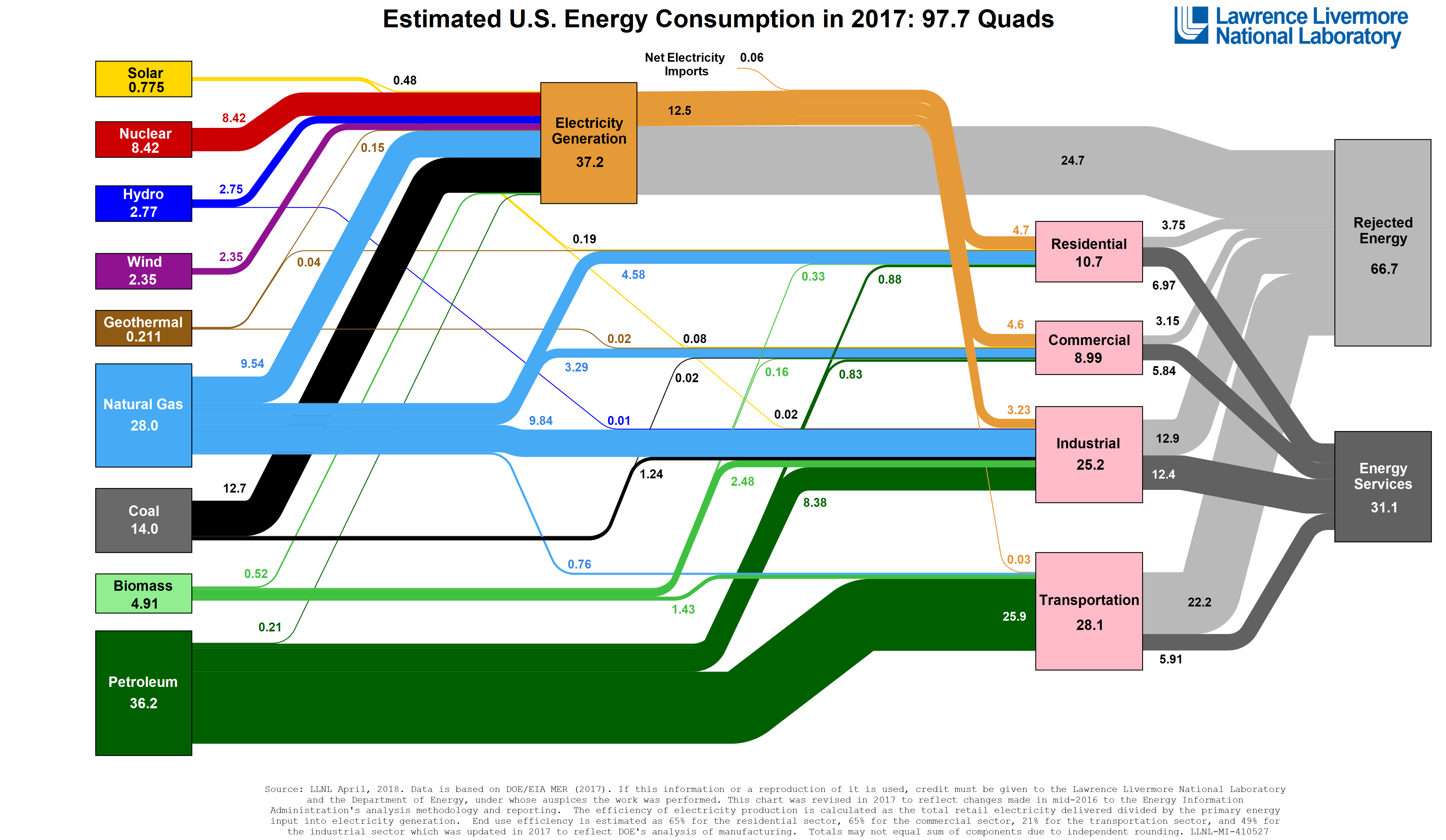 American Energy Use In One Diagram