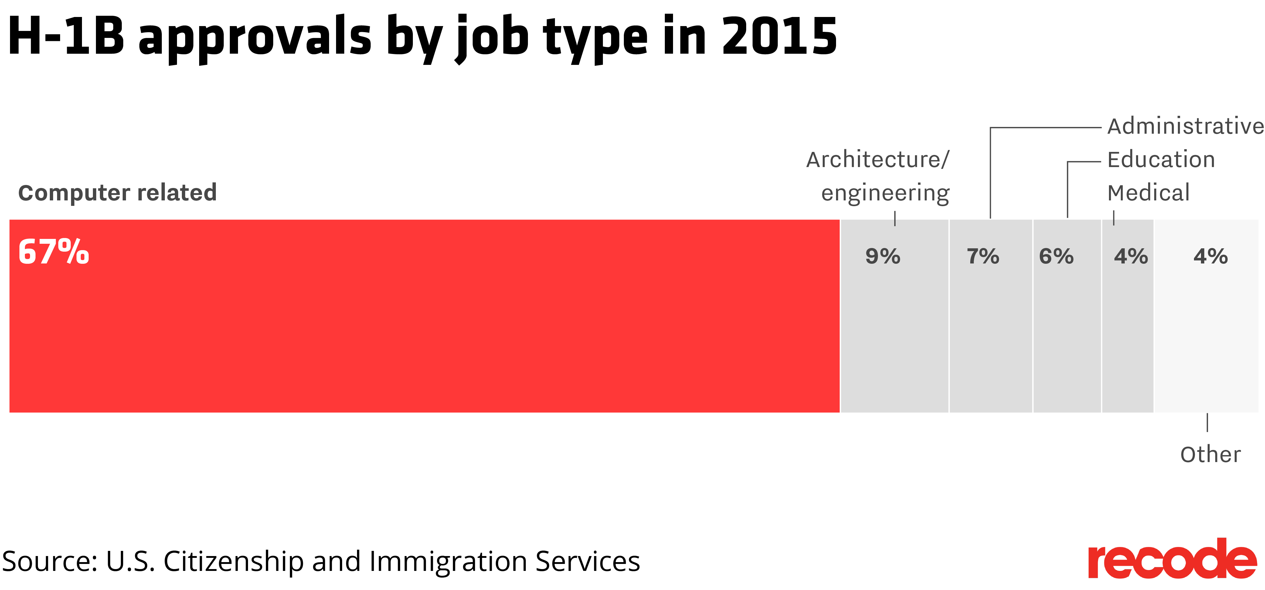 The State Of H 1b Program In Five Charts Recode Diagram 7 Stepping To Left Full Size