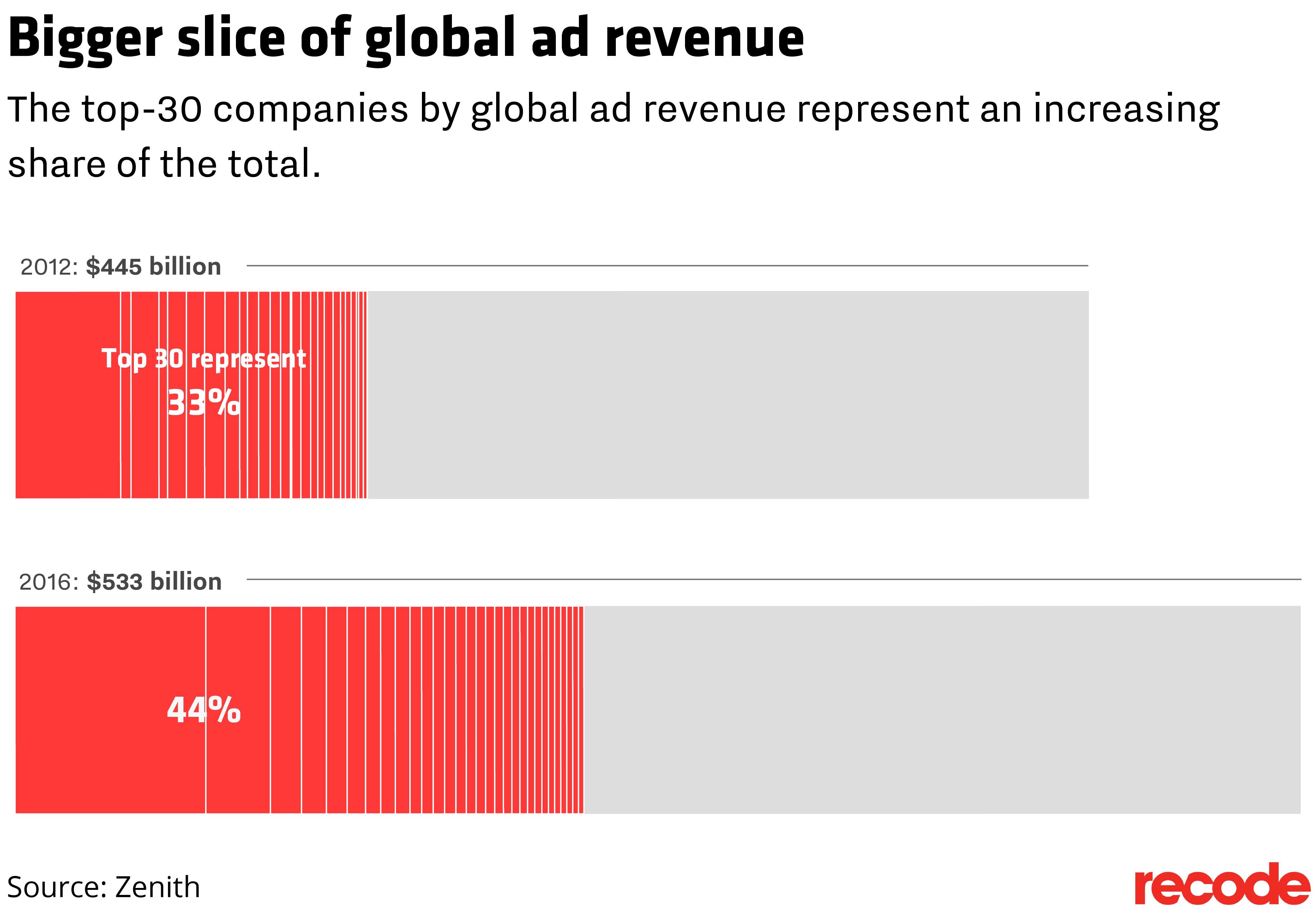 Recode archives charts page 7 google and facebook are driving nearly all growth in the global ad market nvjuhfo Image collections
