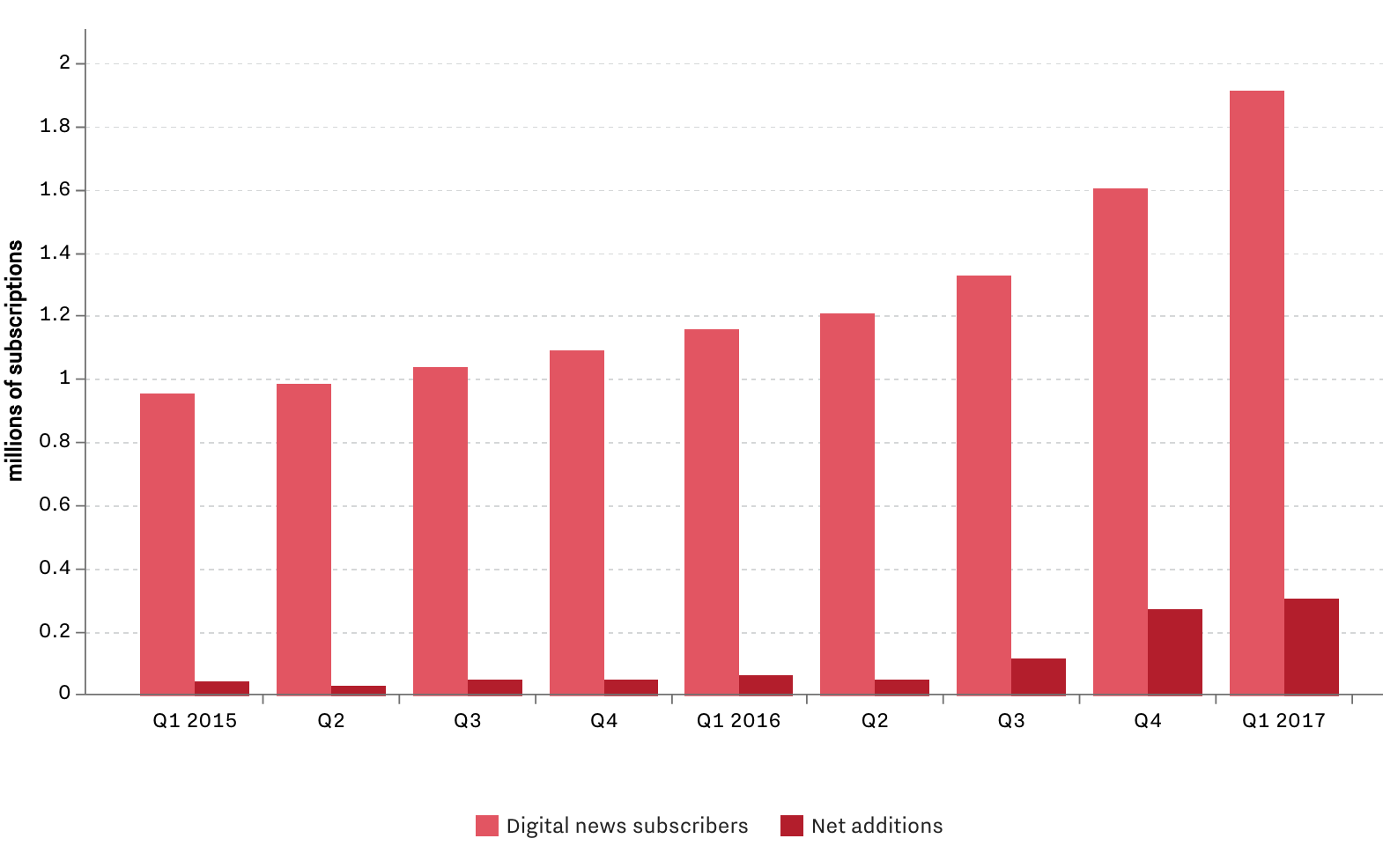Recode archives charts page 7 the new york times just posted its biggest digital subscriber growth ever nvjuhfo Image collections