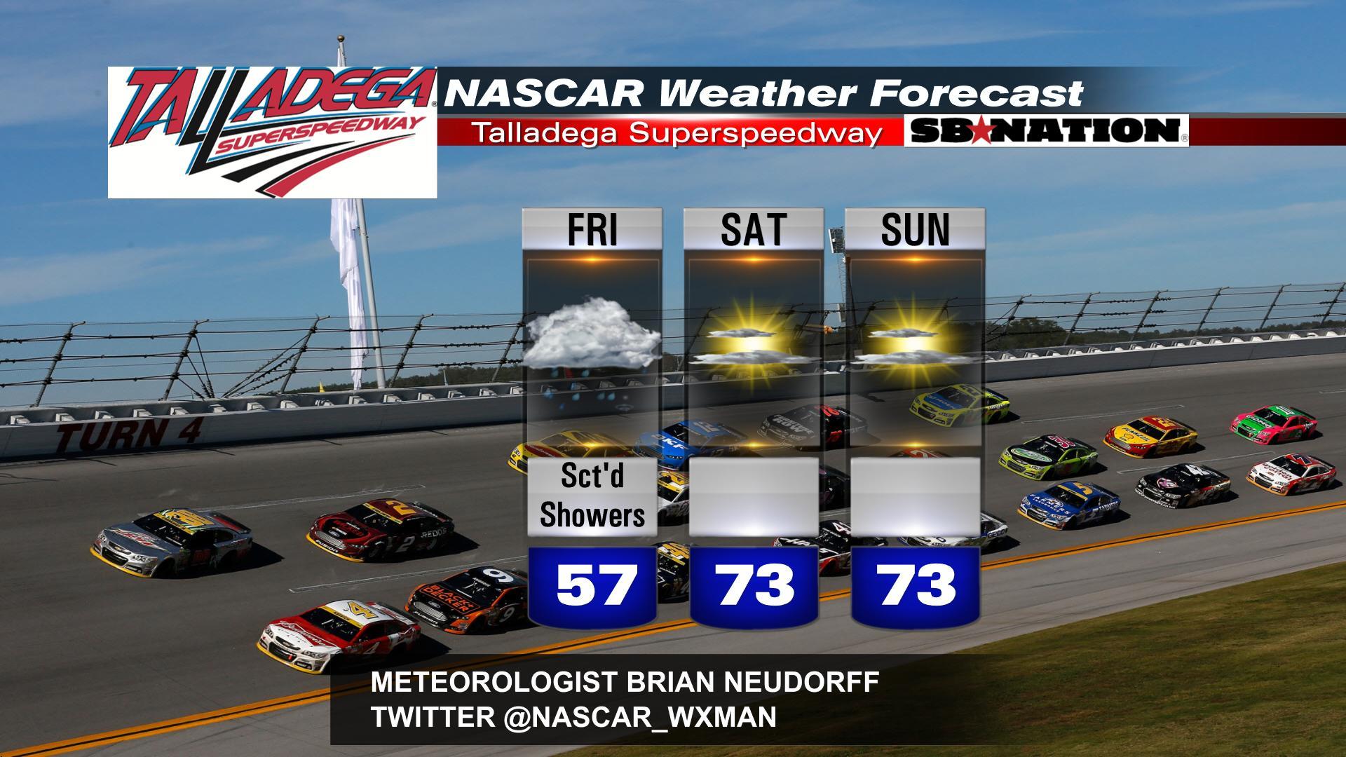 Nascar - Talladega Nascar Weather Forecast Few Friday Afternoon Showers