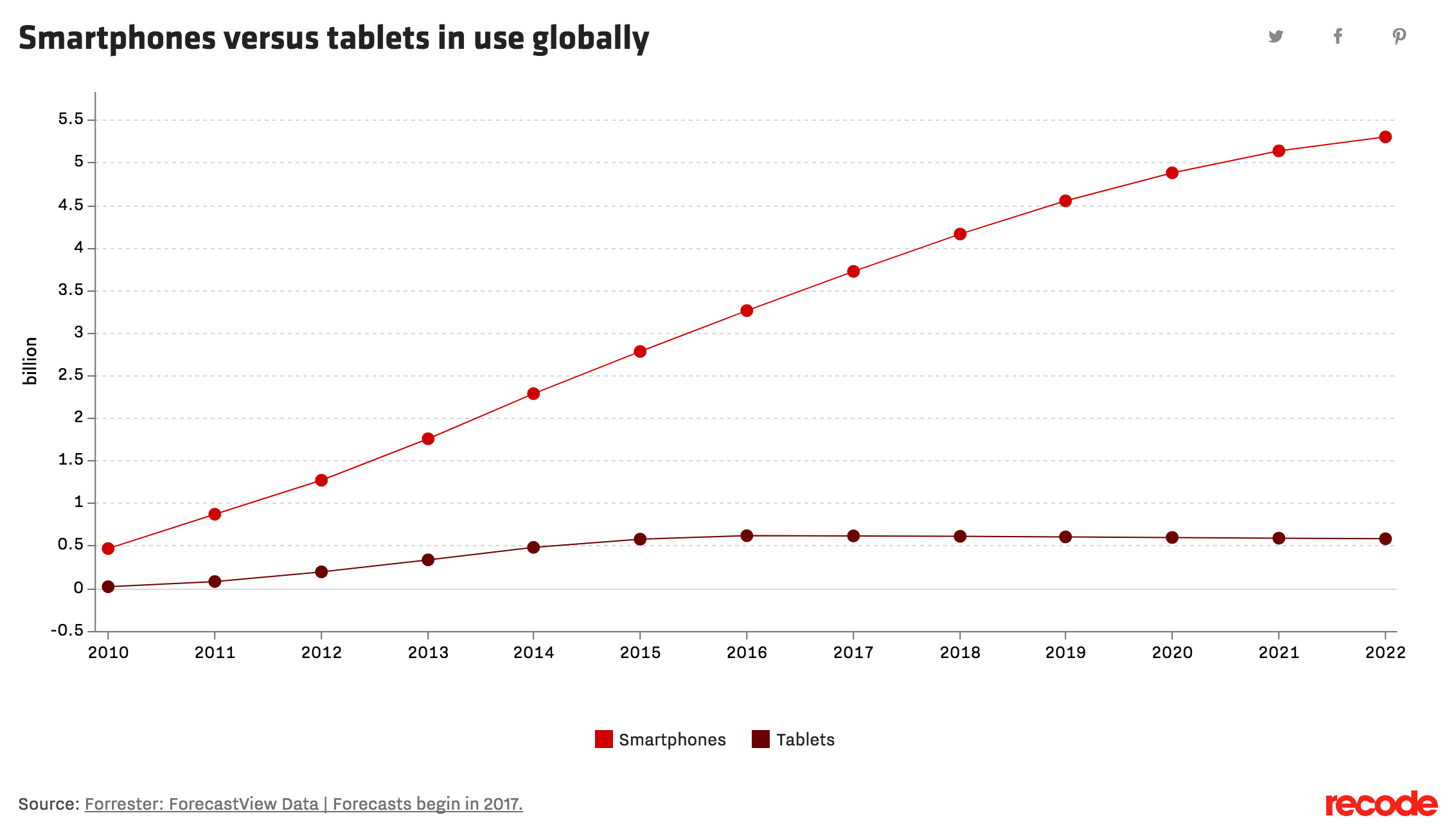 Smartphone versus tablets in active use